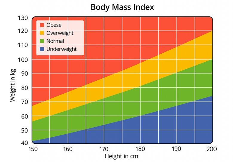 Körpergewicht (kg) dividiert durch das Quadrat der Körpergröße (m2) ergibt den BMI.